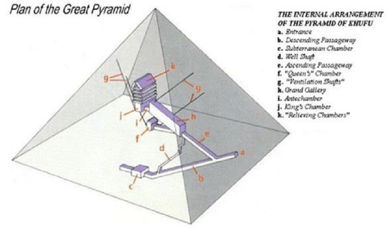 los planos de las Puertas secretas en el interior de la Gran Pirámide